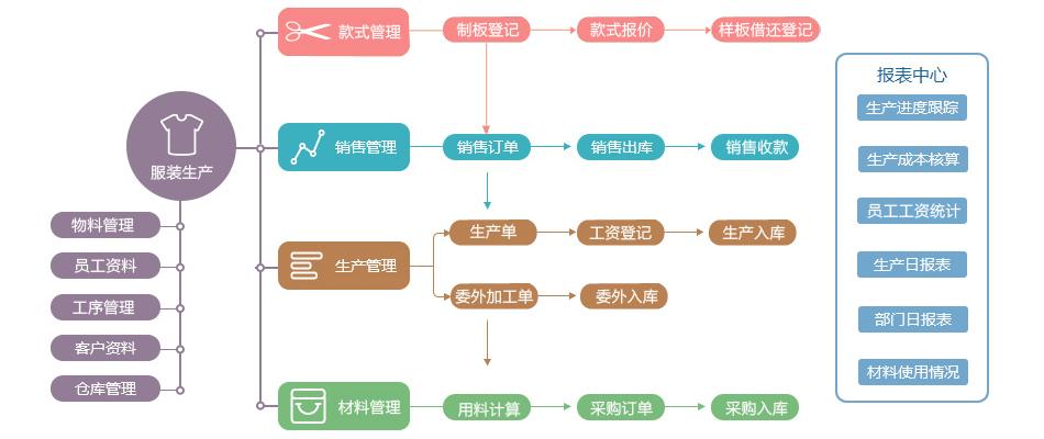 fuzhuangERP.jpg