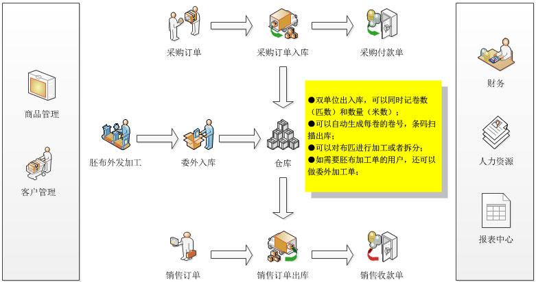 软件流程图:   功能特色; 新页面料进销存系统; 支持仓库上,下限报警